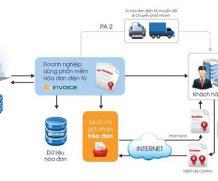 Lý do lựa chọn Einvoice là nhà cung cấp Hóa đơn điện tử cho doanh nghiệp