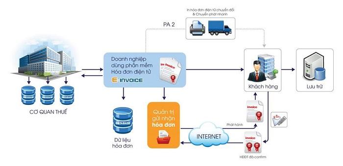 Phần mềm E-Invoice kết nối với các phần mềm có sẵn của doanh nghiệp